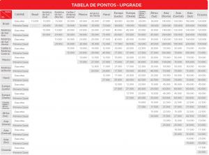 Tabela Amigo Upgrade de Cabine Star Alliance com o seu bônus Livelo