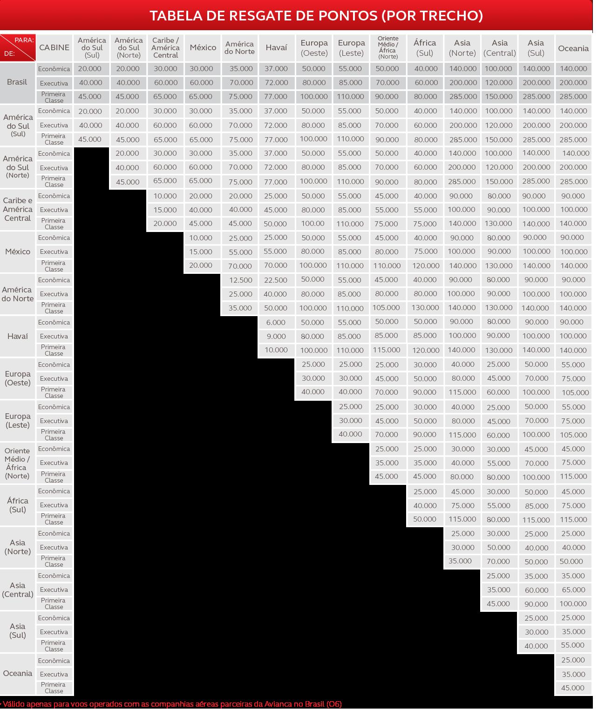 Tabela de resgate Amigo Avianca