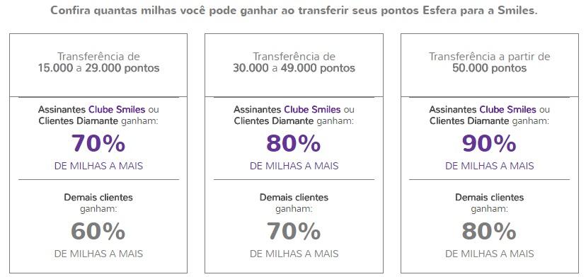 Quantidade de bônus na promoção entre Smiles e Santander Esfera 90% de bônus