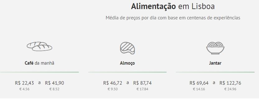 Custo médio de alimentação em Lisboa. FONTE: Quanto Custa Viajar