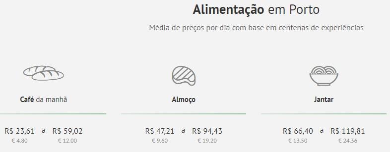 Custo médio de alimentação em Porto. FONTE: Quanto Custa Viajar