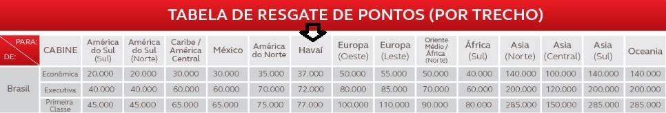Tabela de resgate Star Alliance Brasil - Havaí