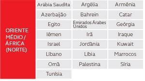 Oriente Médio e África do Norte