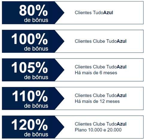 Promoção bônus de transferência TudoAzul