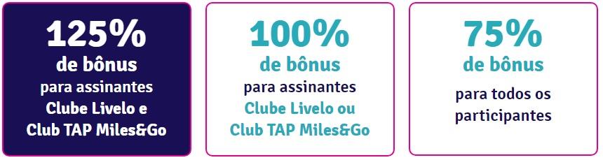 Transfira seus pontos para o TAP Miles&Go e ganhe até 125% de bônus*