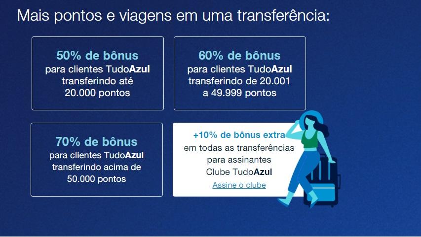 Promoção TudoAzul e Caixa até 80% de milhas bônus